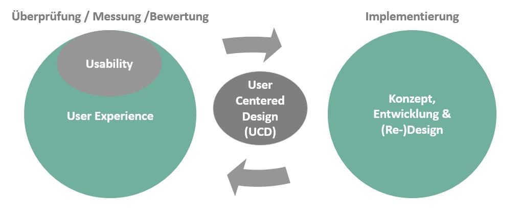 Graphik, die Zusammenhänge zwischen UX, Usability und Entwicklung verdeutlicht