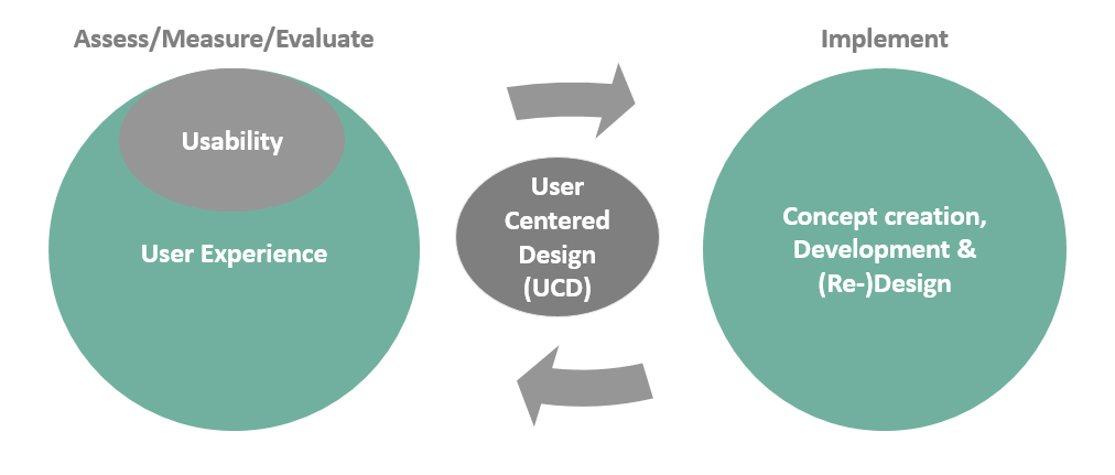 Graphic giving an overview of how UX, Usability and user-centered development work